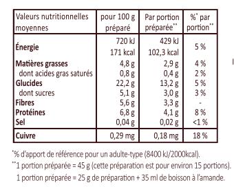 Valeurs nutritionnelles moyennes